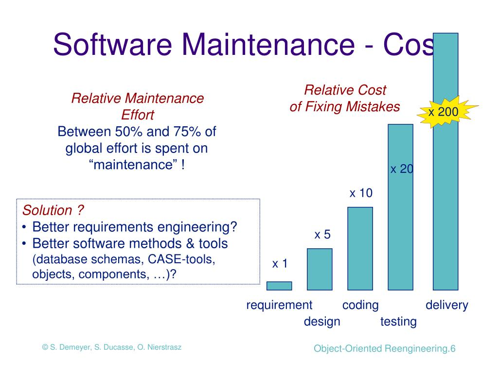 Software Maintenance - Cost