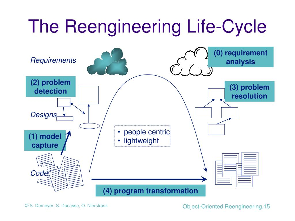 The Reengineering Life-Cycle
