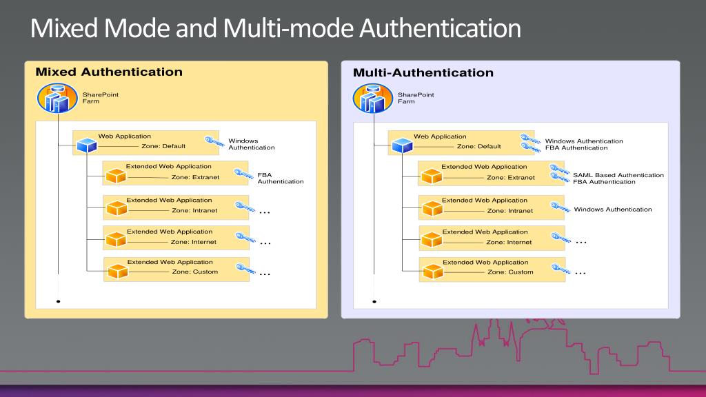 Mixed Mode and Multi-mode Authentication