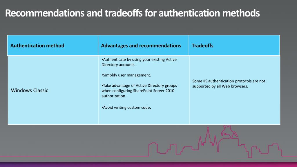 Recommendations and tradeoffs for authentication methods