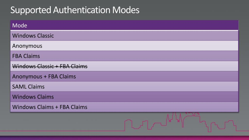Supported Authentication Modes