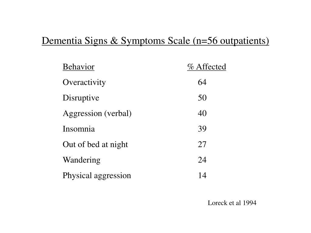 Dementia Signs & Symptoms Scale (n=56 outpatients)