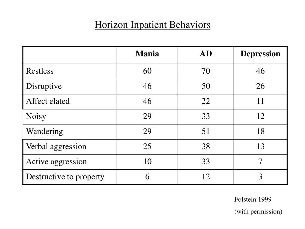 Horizon Inpatient Behaviors
