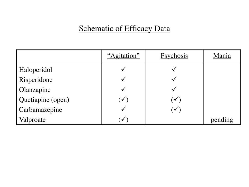 Schematic of Efficacy Data