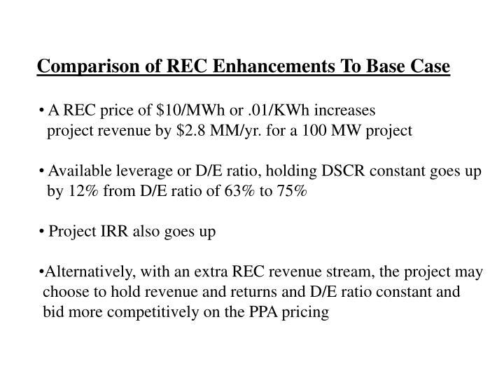 Comparison of REC Enhancements To Base Case