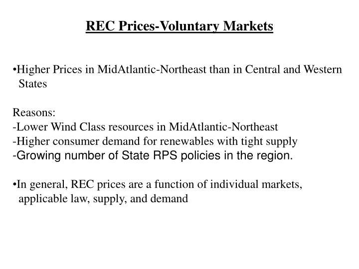 REC Prices-Voluntary Markets