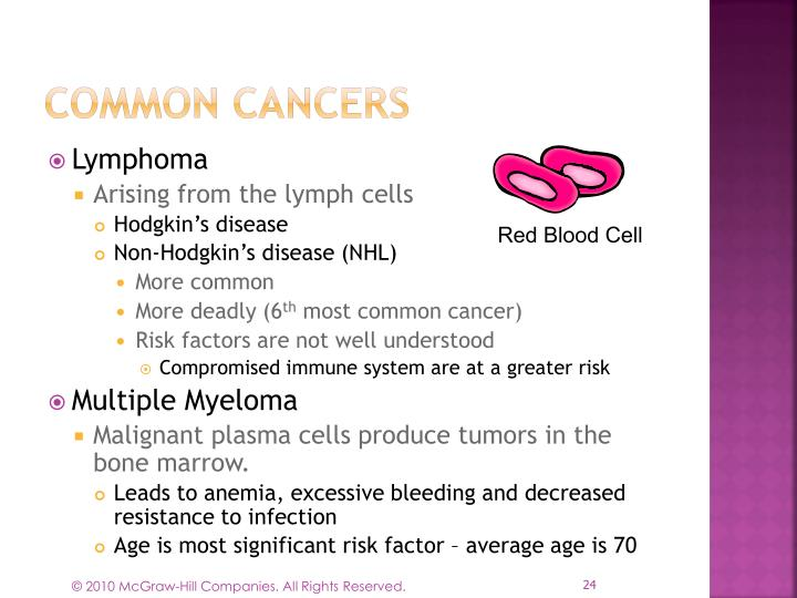 Common Cancers