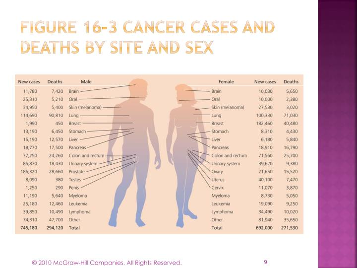 Figure 16-3 Cancer cases and deaths by site and sex