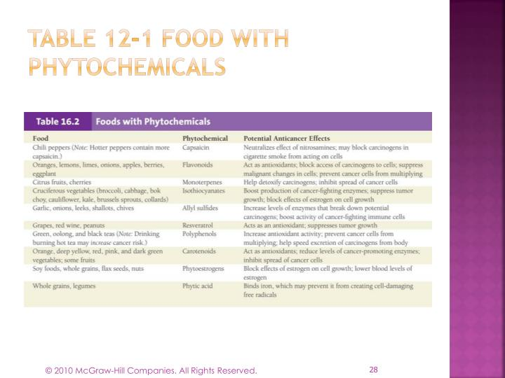 Table 12-1 Food with Phytochemicals