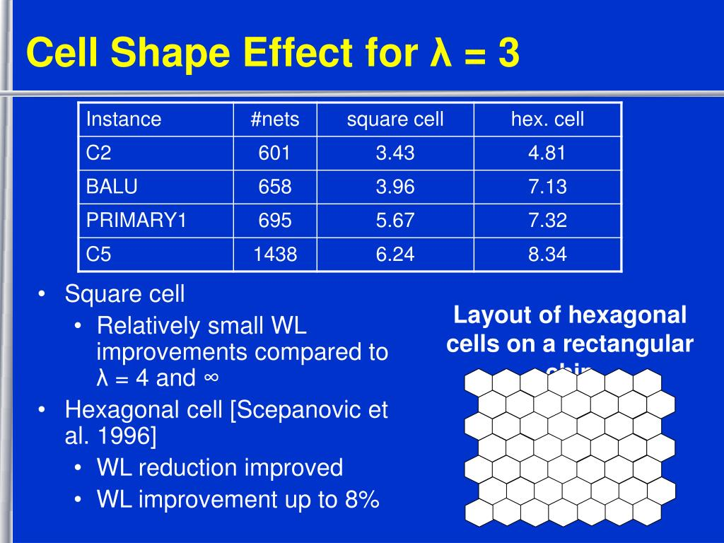Cell Shape Effect for