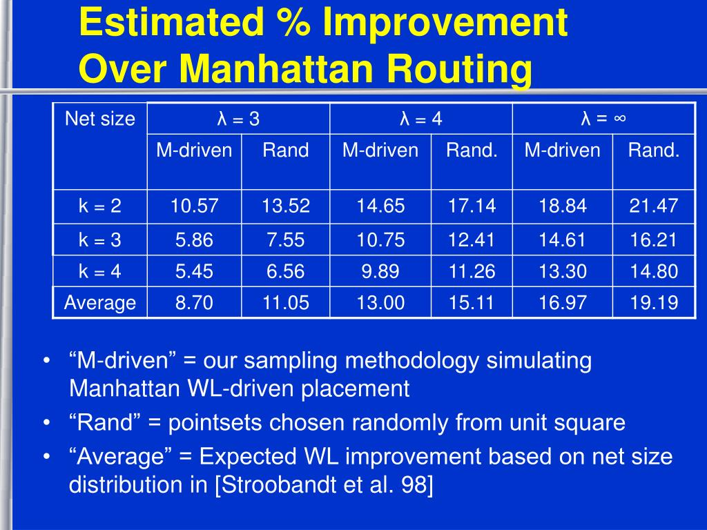 Estimated % Improvement Over Manhattan Routing