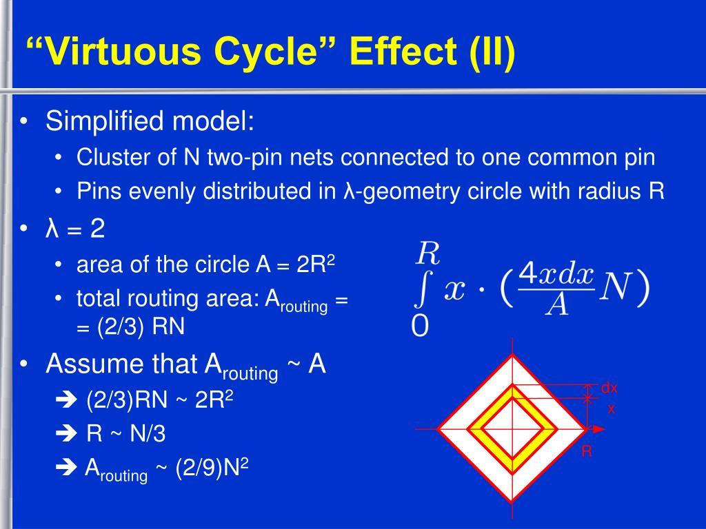 """""""Virtuous Cycle"""" Effect (II)"""