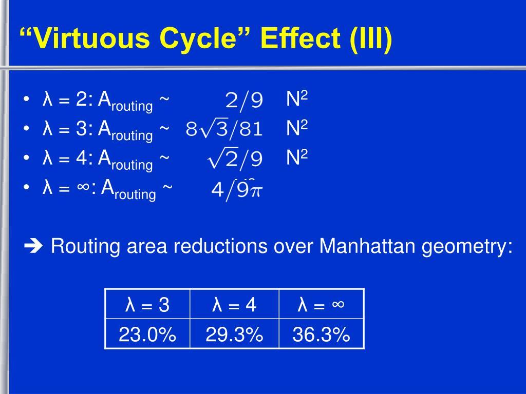 """""""Virtuous Cycle"""" Effect (III)"""
