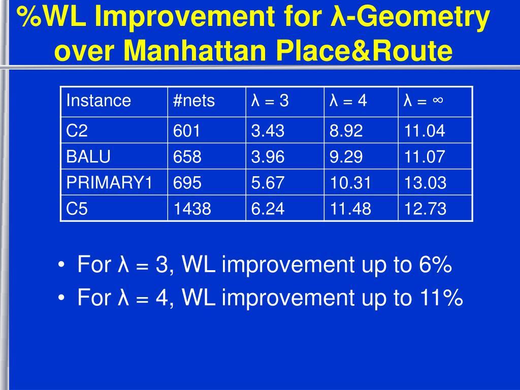 %WL Improvement for