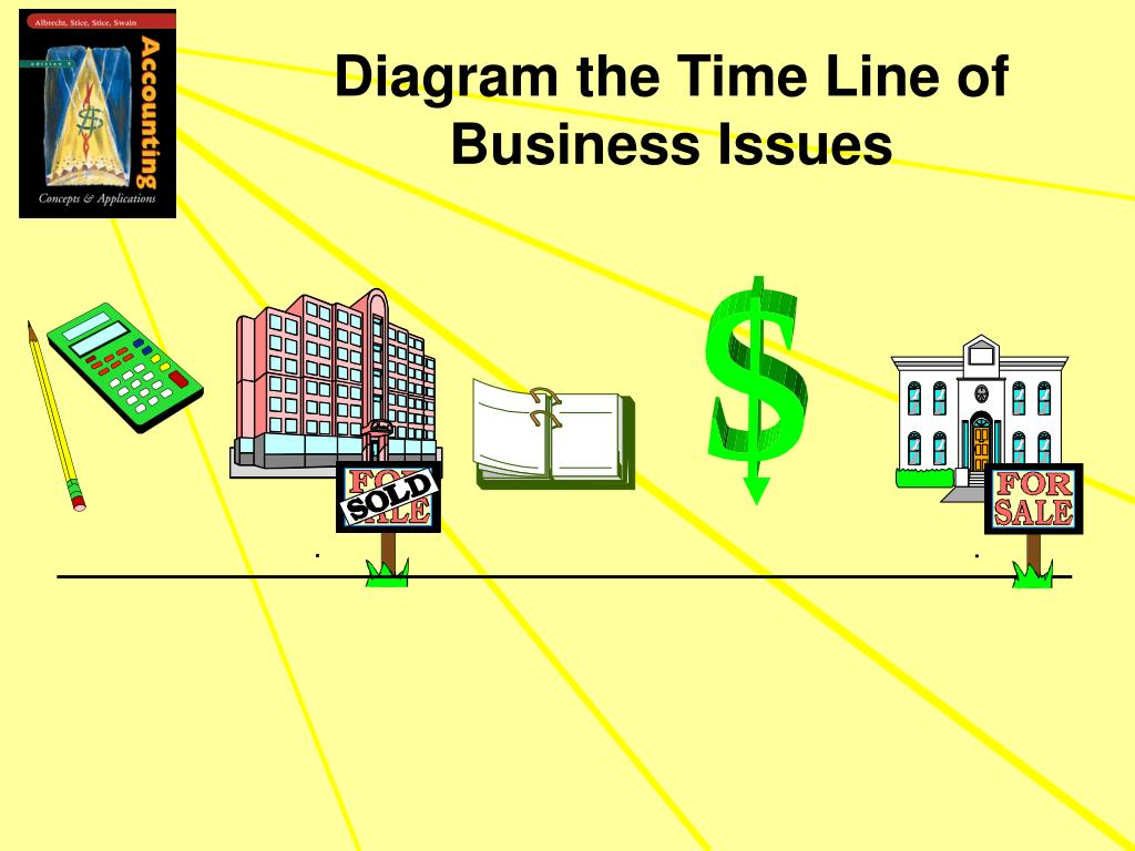 Diagram the Time Line of