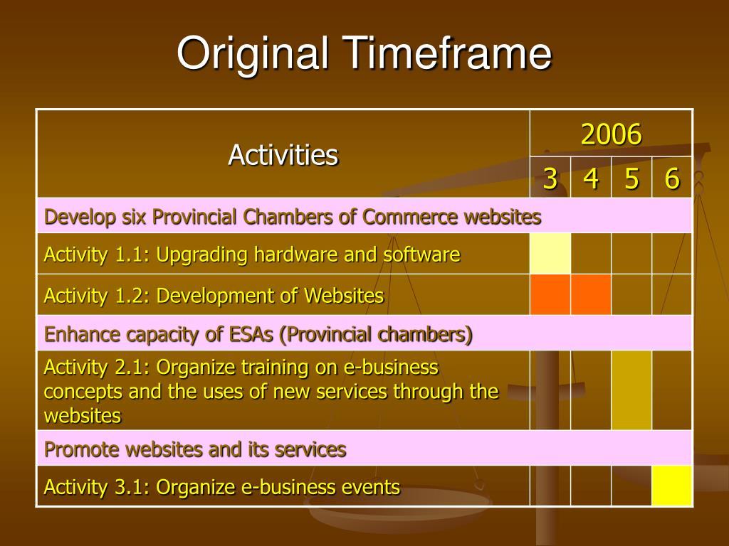 Original Timeframe