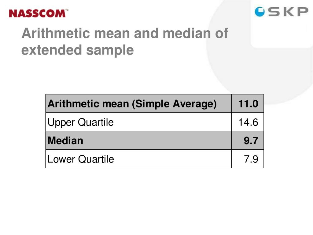 Arithmetic mean and median of extended sample
