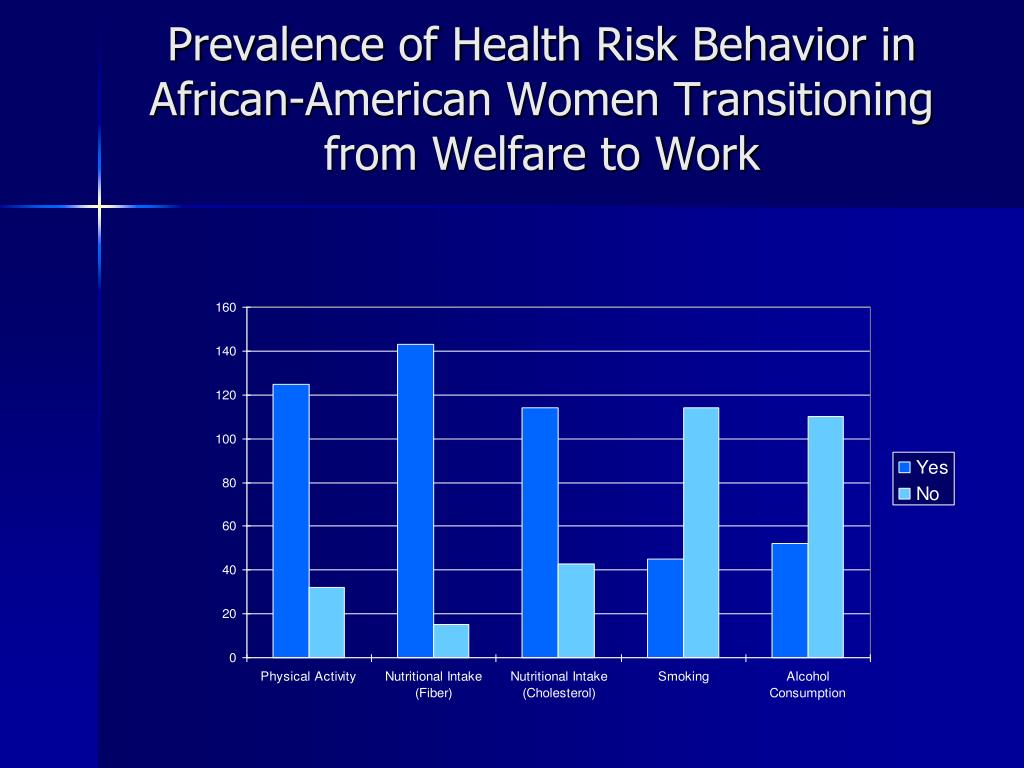 Prevalence of Health Risk Behavior in African-American Women Transitioning from Welfare to Work