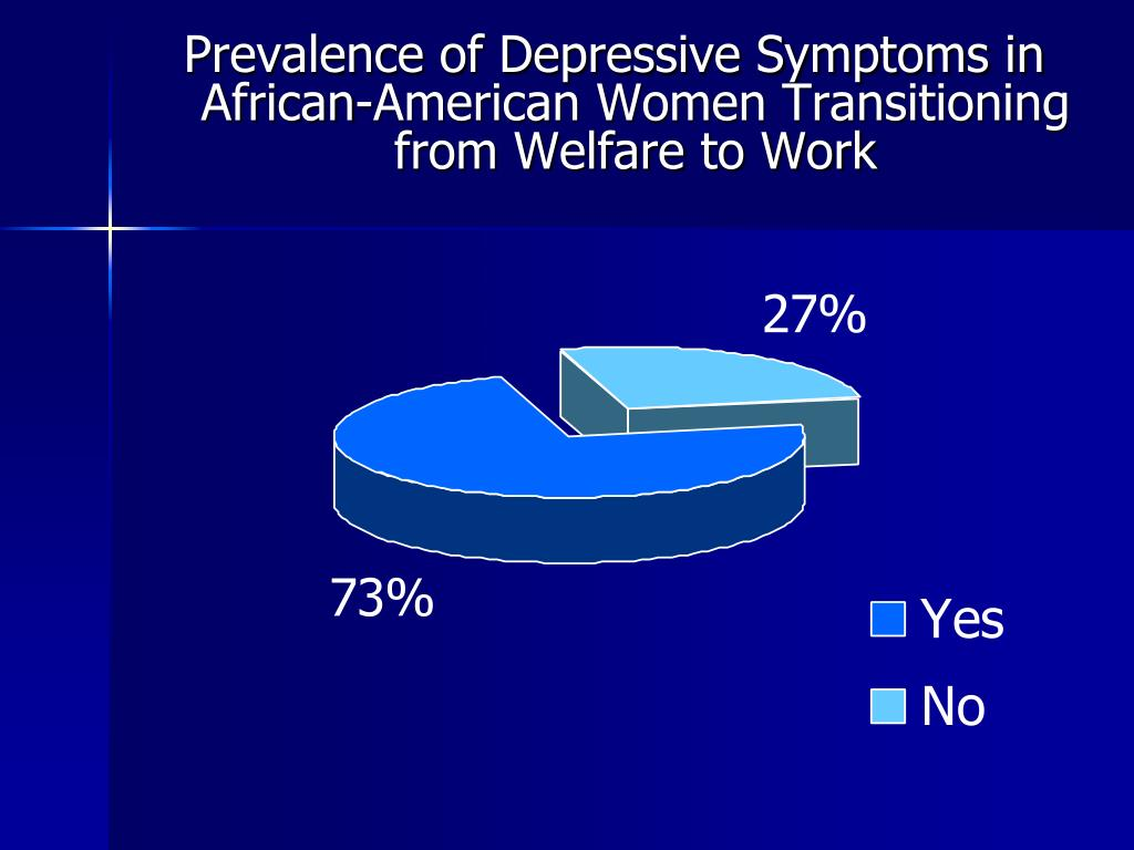 Prevalence of Depressive Symptoms in African-American Women Transitioning from Welfare to Work