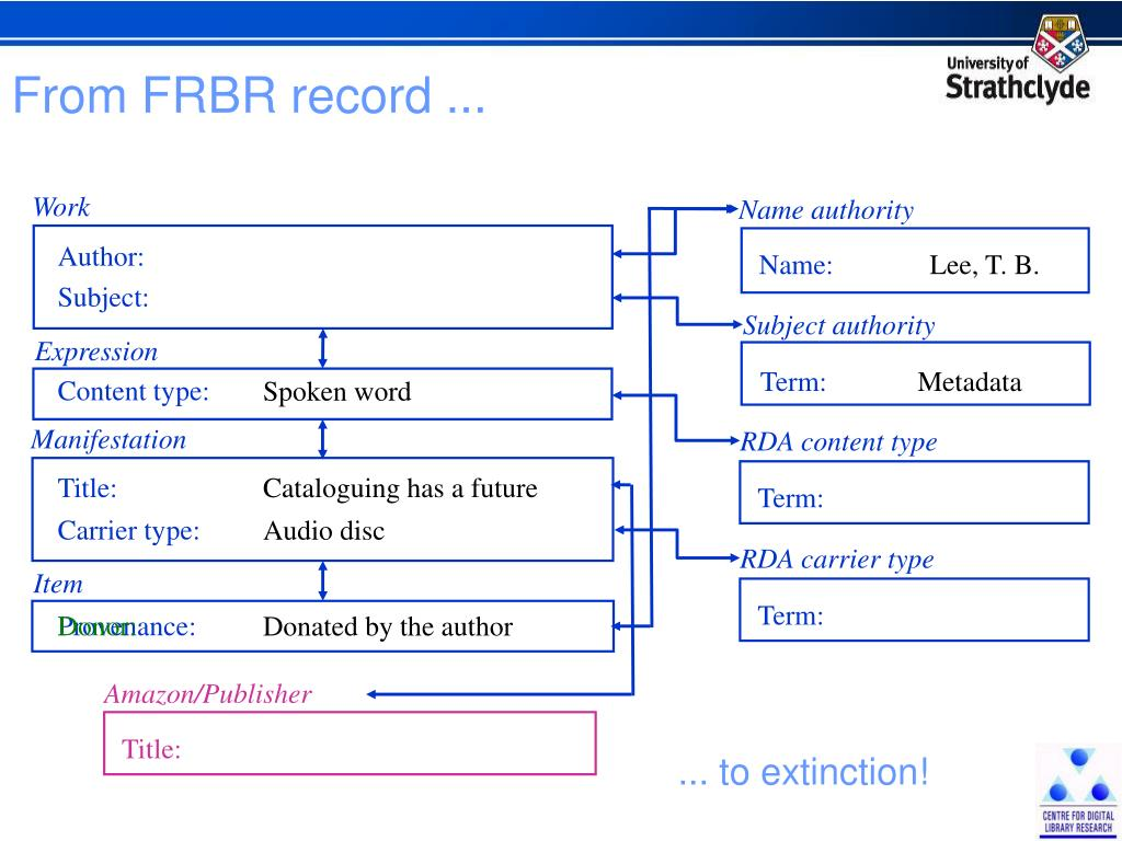 From FRBR record ...