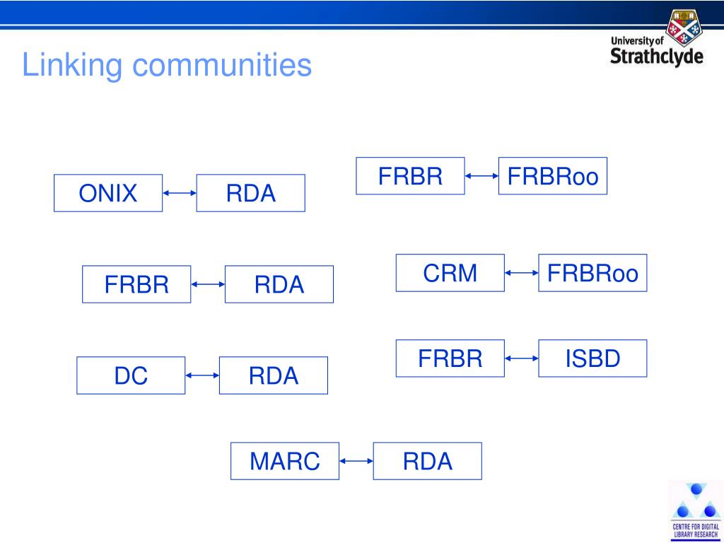 Linking communities