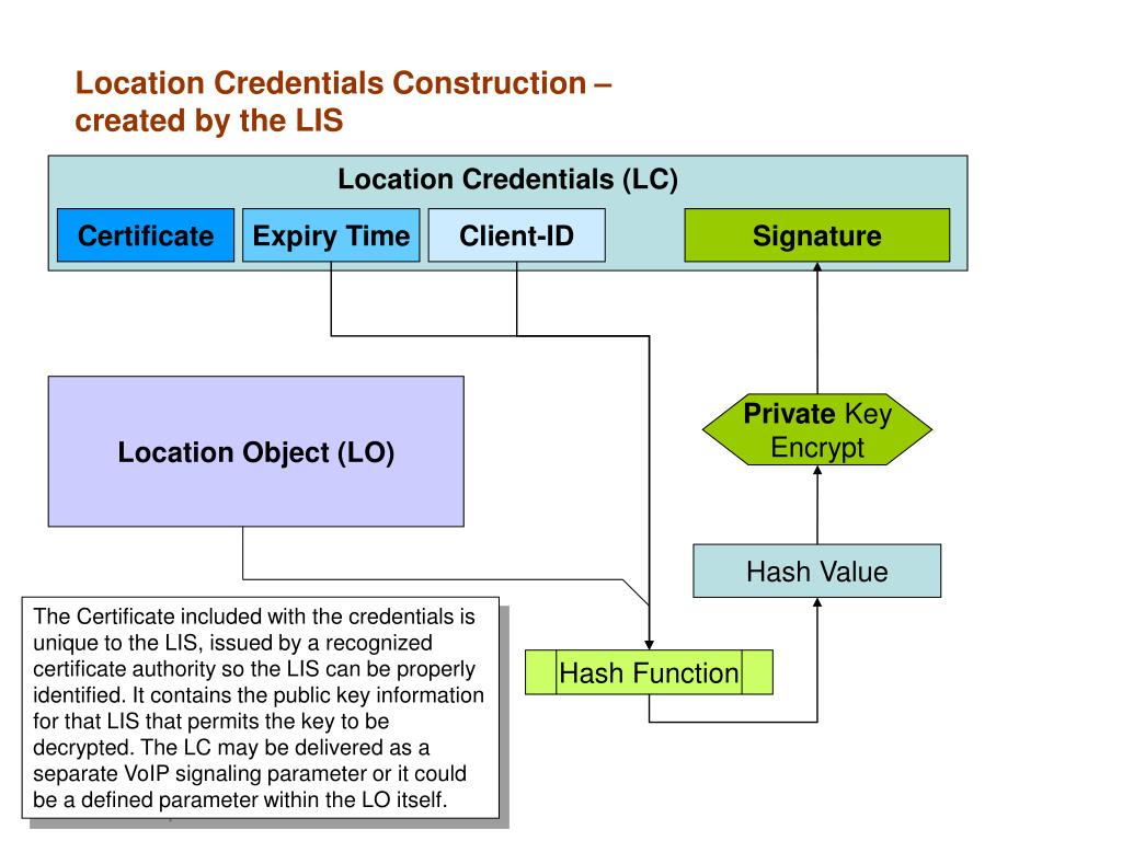 Location Credentials Construction – created by the LIS