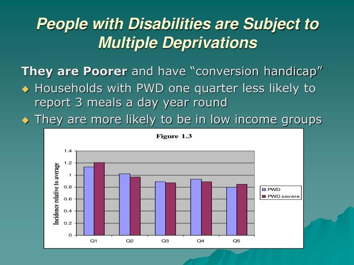People with Disabilities are Subject to Multiple Deprivations