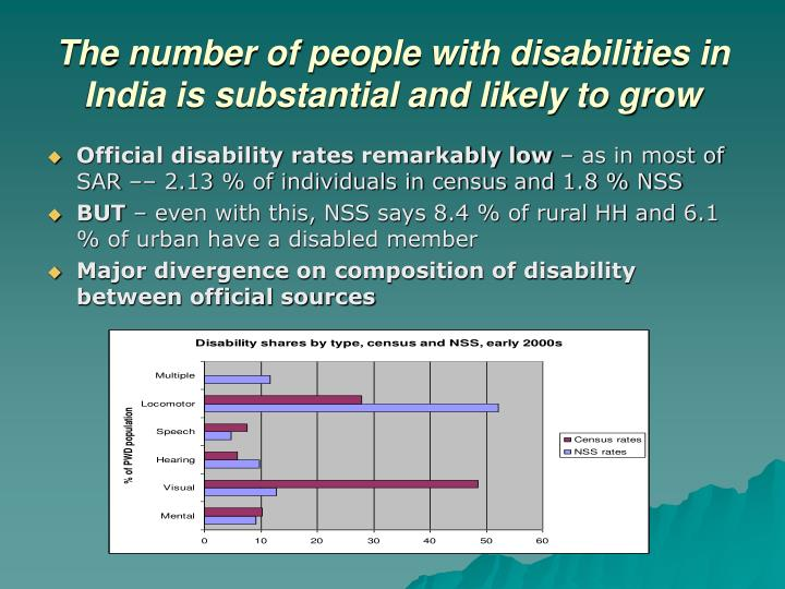 The number of people with disabilities in India is substantial and likely to grow