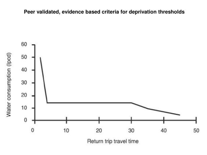 Peer validated, evidence based criteria for deprivation thresholds
