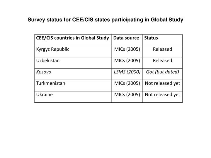 Survey status for CEE/CIS states participating in Global Study