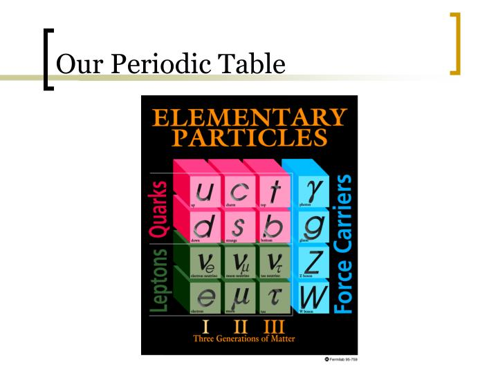 Our Periodic Table