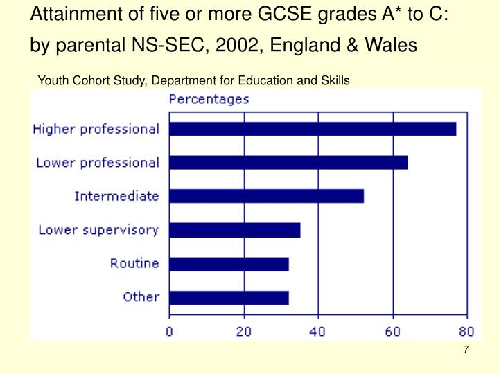 Attainment of five or more GCSE grades A* to C: by parental NS-SEC, 2002, England & Wales