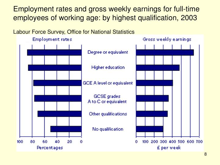 Employment rates and gross weekly earnings for full-time employees of working age: by highest qualification, 2003