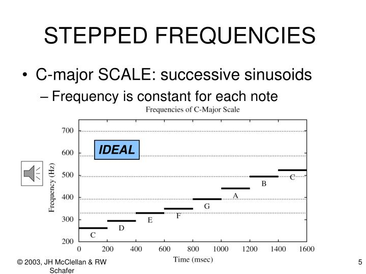 STEPPED FREQUENCIES