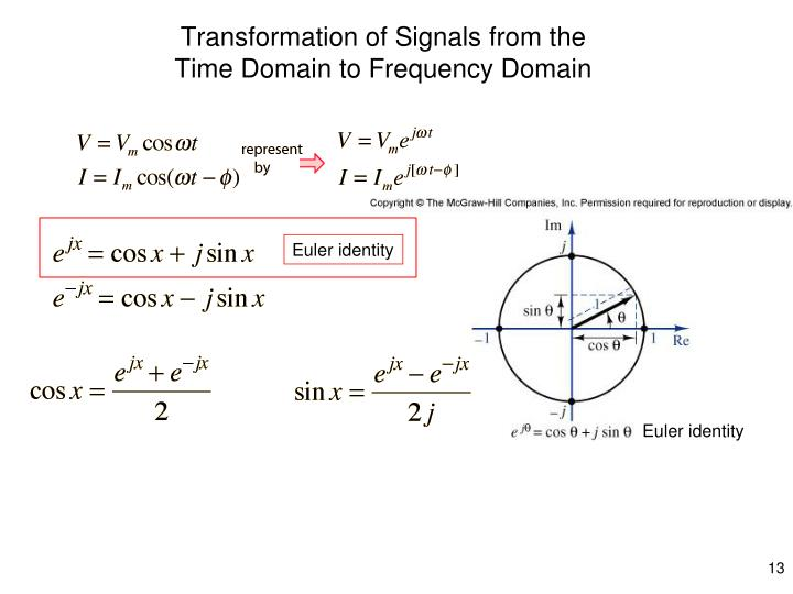 Transformation of Signals from the