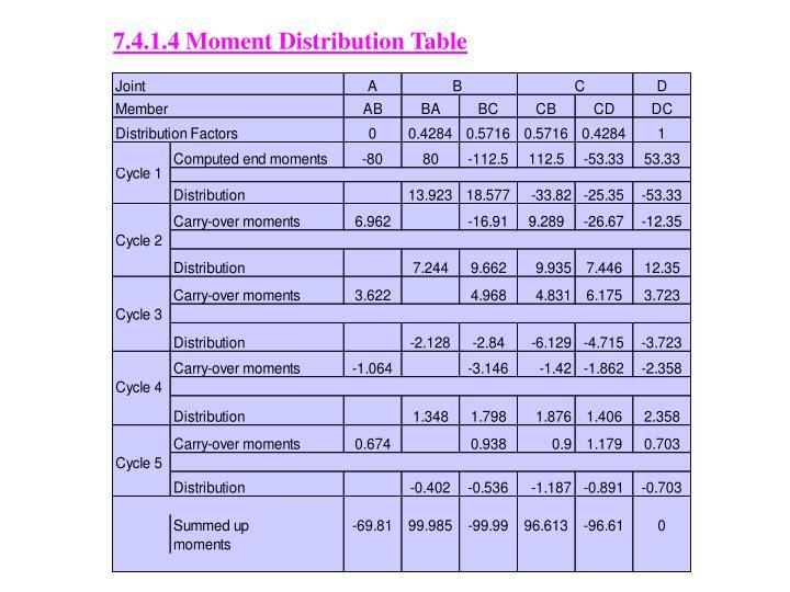 7.4.1.4 Moment Distribution Table