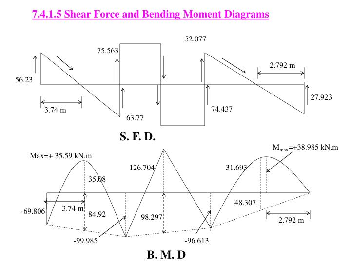7.4.1.5 Shear Force and Bending Moment Diagrams