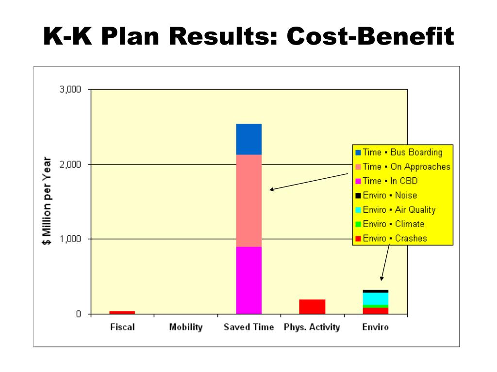 K-K Plan Results: Cost-Benefit
