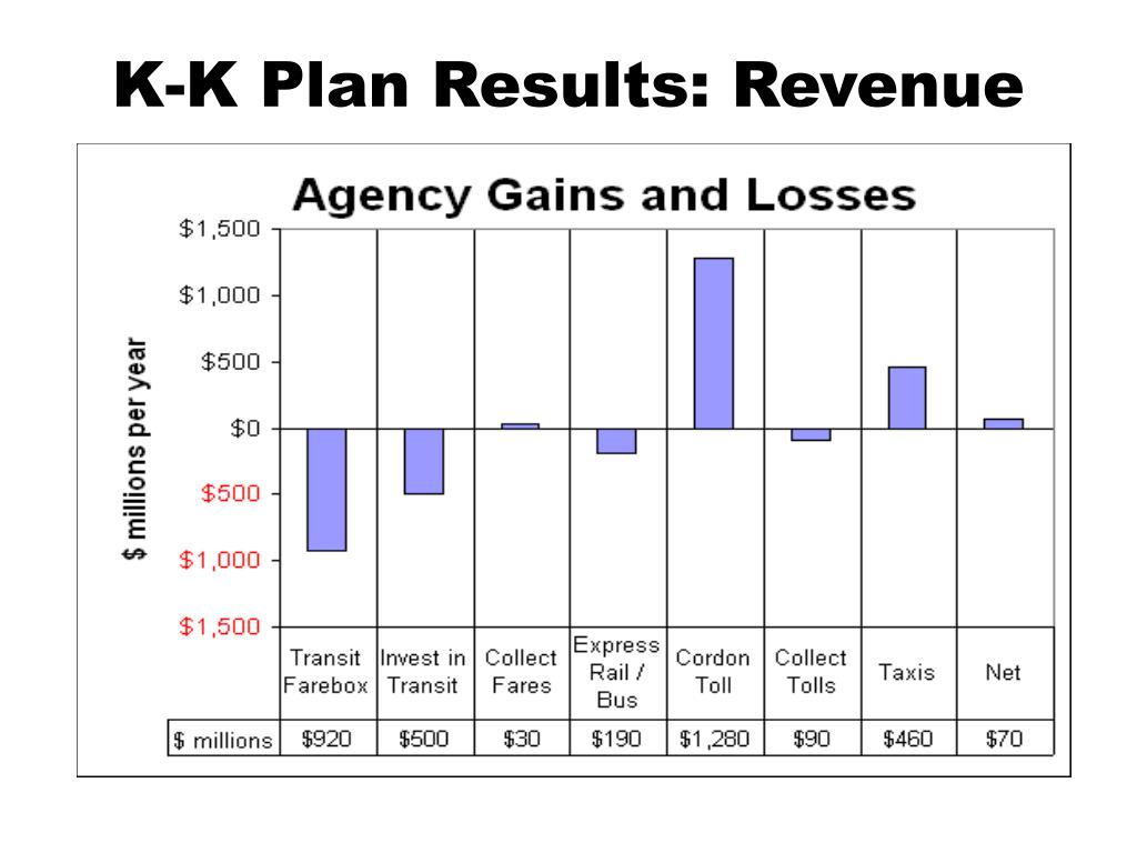 K-K Plan Results: Revenue