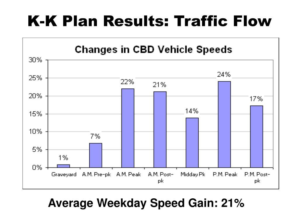 K-K Plan Results: Traffic Flow