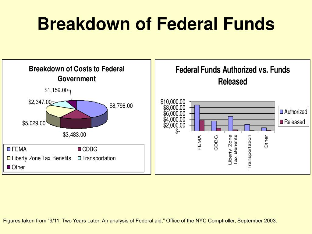 Breakdown of Federal Funds