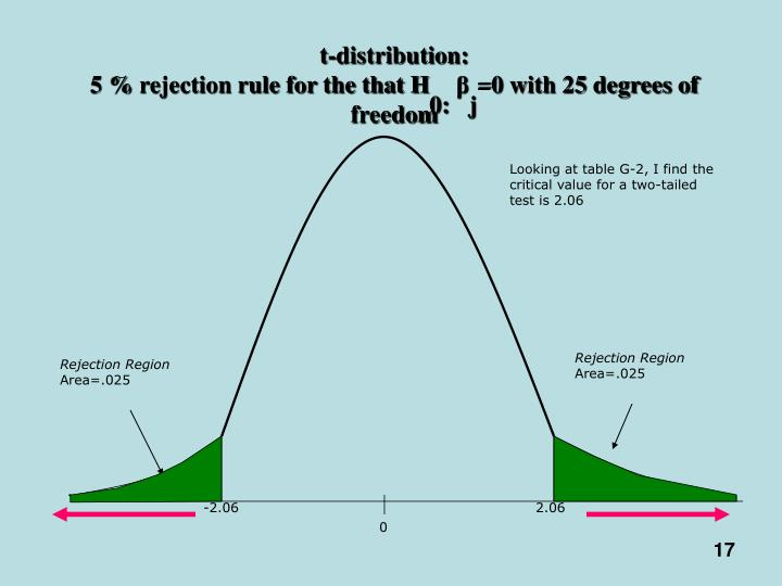 t-distribution:
