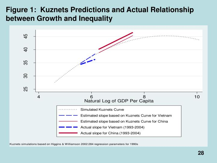 Figure 1:  Kuznets Predictions and Actual Relationship between Growth and Inequality