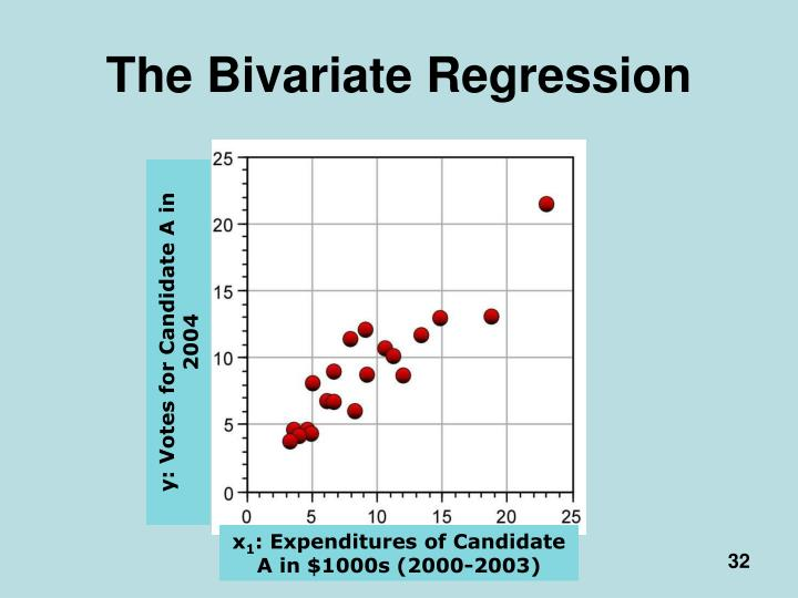The Bivariate Regression