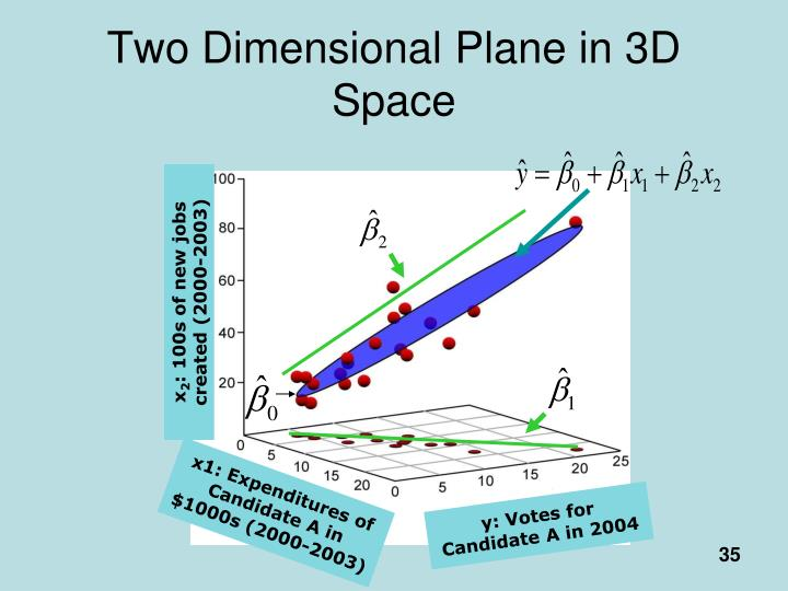 Two Dimensional Plane in 3D Space