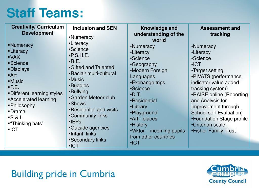 Staff Teams: