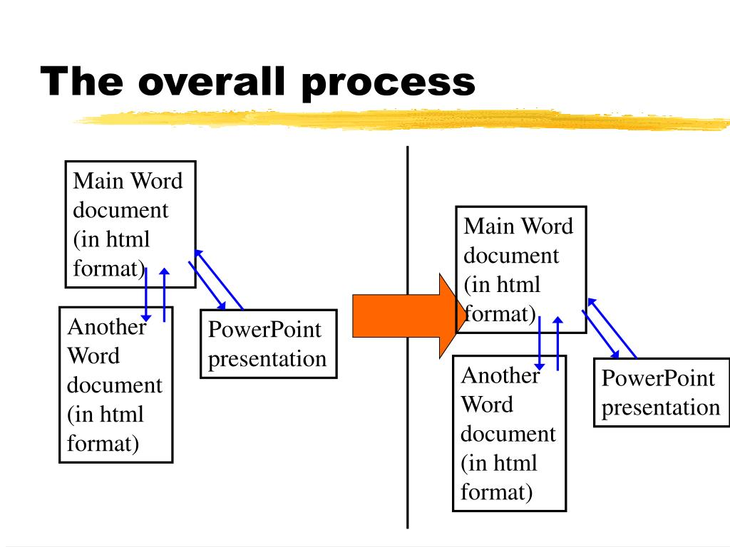 The overall process
