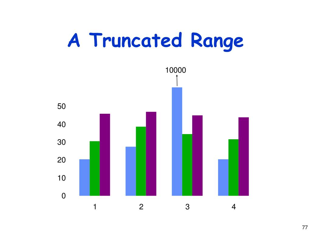 A Truncated Range