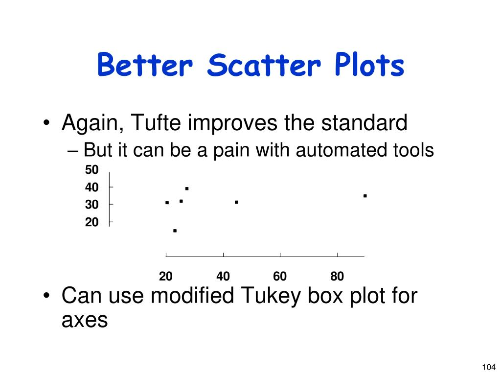 Better Scatter Plots