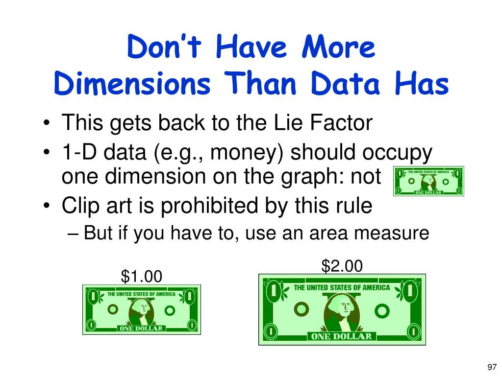 Don't Have More Dimensions Than Data Has